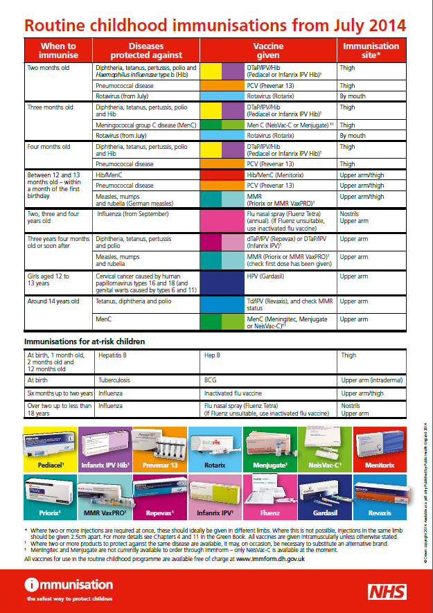immunisation chart of a child: Child health surveillance obonna gp